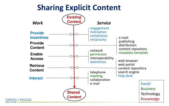 Sharing Explicit Content