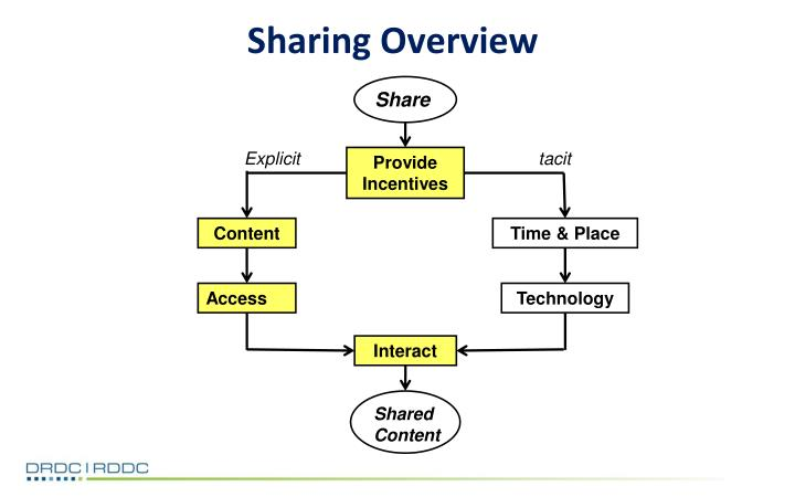 Sharing Overview
