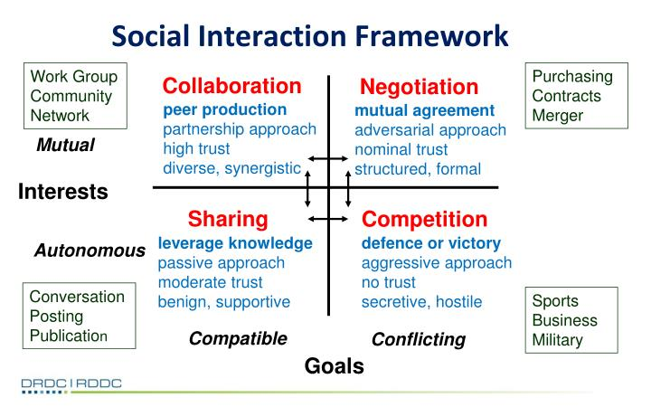 Social Interaction Framework