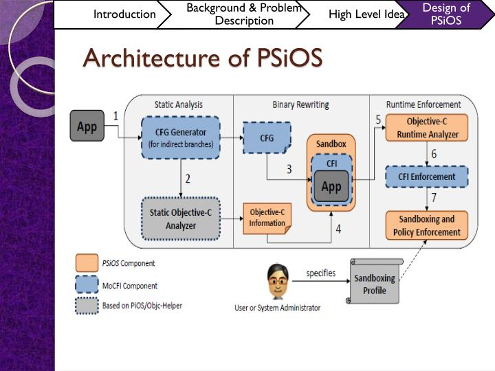 Architecture of PSiOS