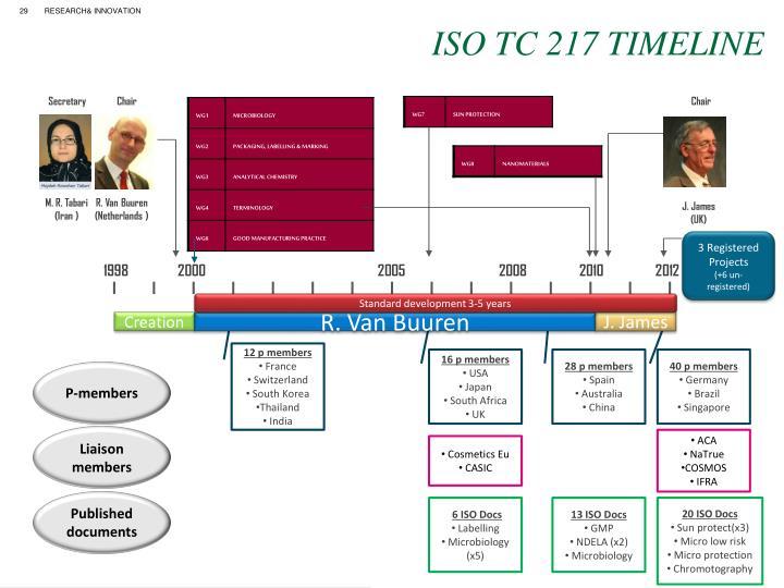 ISO TC 217