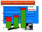 connection to jacksonian democracy