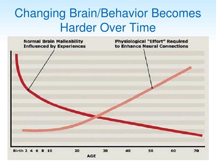 Changing Brain/Behavior Becomes Harder Over Time