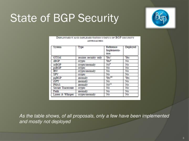 State of BGP Security