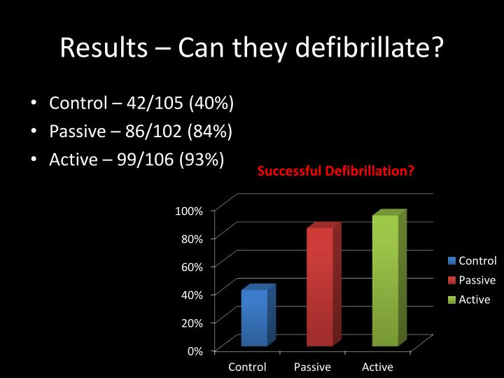 Results – Can they defibrillate?