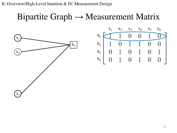 II. Overview/High-Level Intuition & IV. Measurement Design
