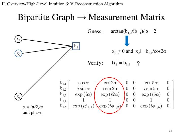 II. Overview/High-Level Intuition & V. Reconstruction Algorithm