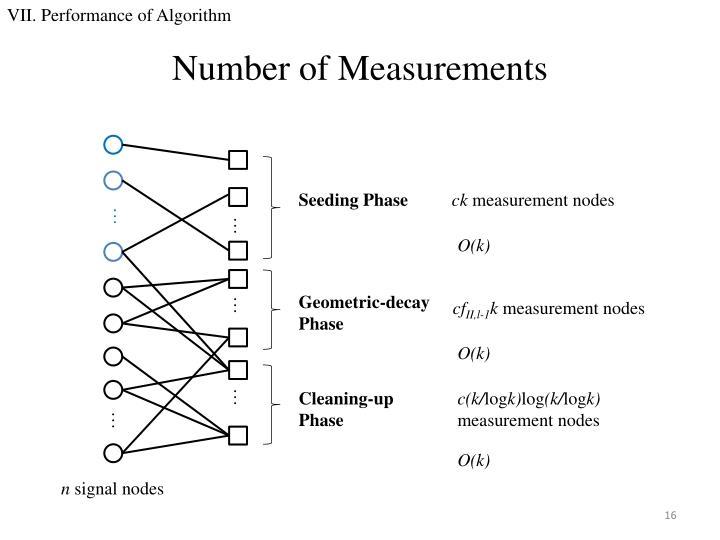 VII. Performance of Algorithm