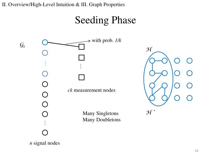 II. Overview/High-Level Intuition & III. Graph Properties