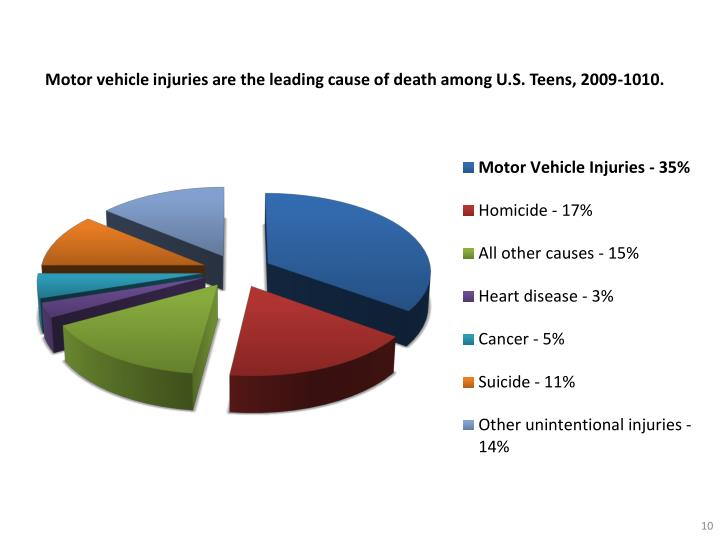 Motor vehicle injuries are the leading cause of death among U.S. Teens, 2009-1010.