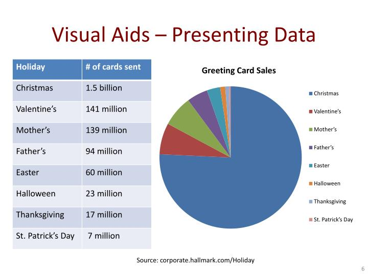 Visual Aids – Presenting Data