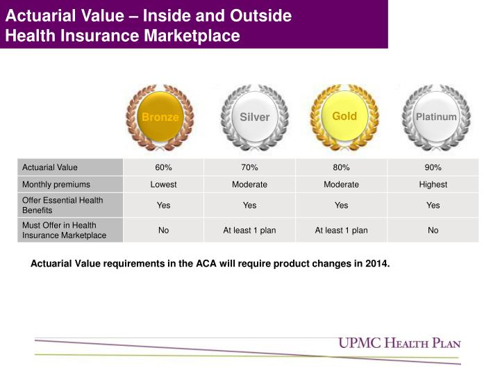 Actuarial Value – Inside and Outside