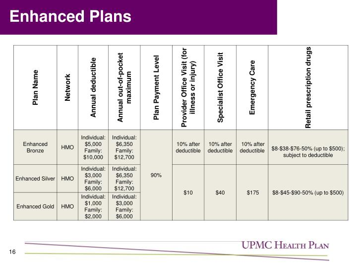 Enhanced Plans