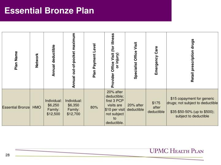 Essential Bronze Plan