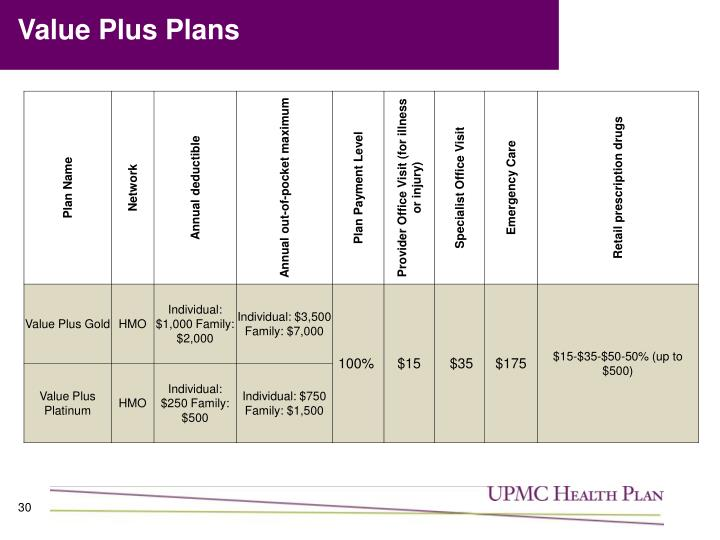 Value Plus Plans