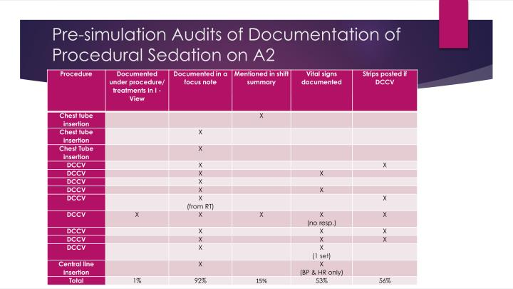 Pre-simulation Audits of Documentation of Procedural Sedation on A2