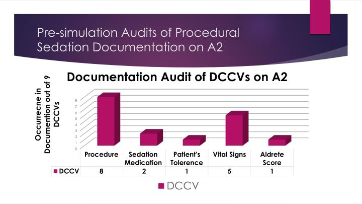 Pre-simulation Audits of Procedural Sedation Documentation on A2