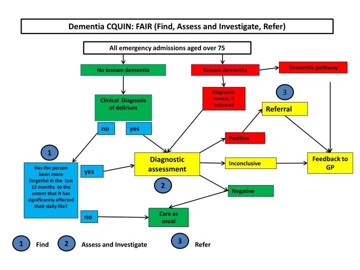 Dementia CQUIN: FAIR (Find, Assess and Investigate, Refer)