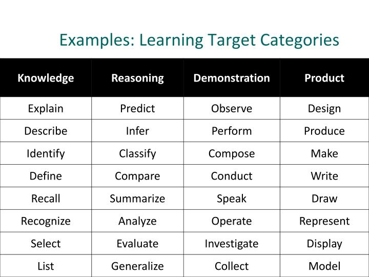 Examples: Learning Target Categories