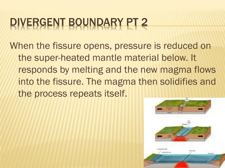 When the fissure opens, pressure is reduced on the super-heated mantle material below. It responds by melting and the new magma flows into the fissure. The magma then solidifies and the process repeats itself.
