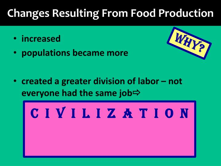 Changes Resulting From Food Production