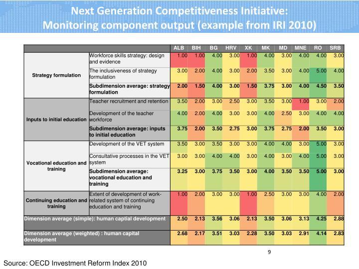 Next Generation Competitiveness Initiative: