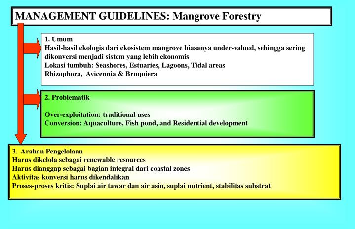 MANAGEMENT GUIDELINES: Mangrove Forestry