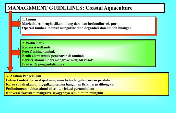 MANAGEMENT GUIDELINES: Coastal Aquaculture