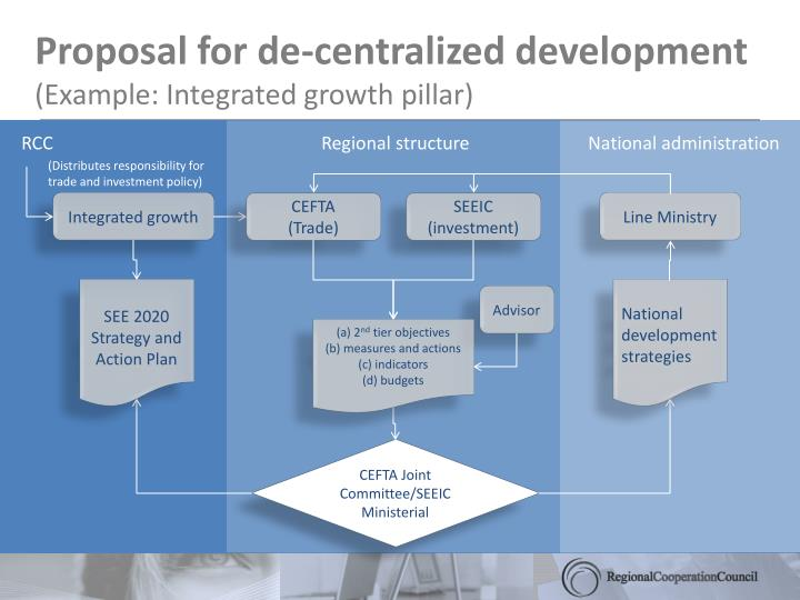 Proposal for de-centralized development
