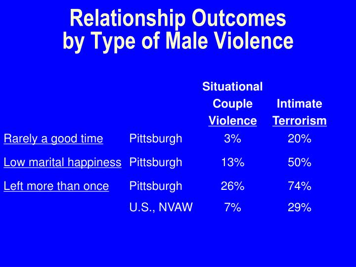 Relationship Outcomes