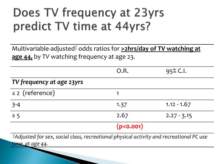 Does TV frequency at 23yrs predict TV time at 44yrs?