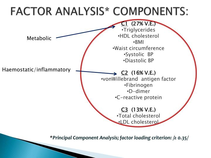 FACTOR ANALYSIS* COMPONENTS: