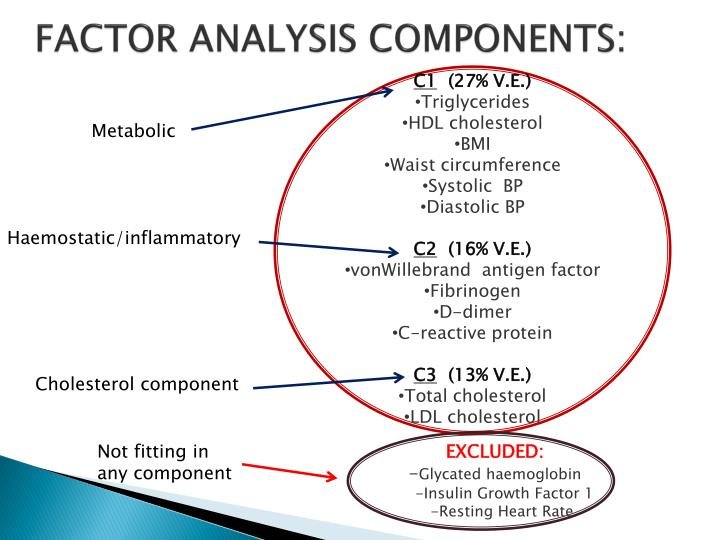 FACTOR ANALYSIS COMPONENTS: