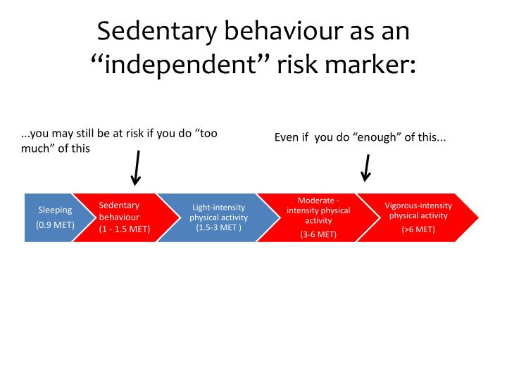 "Sedentary behaviour as an ""independent"" risk marker:"