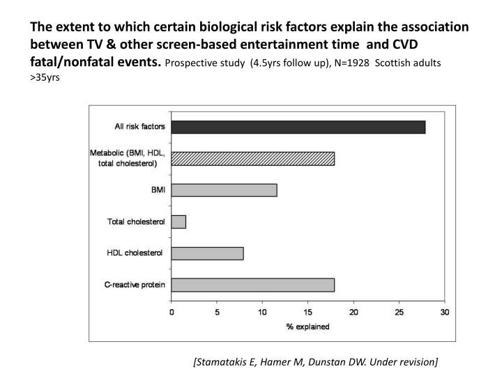 The extent to which certain biological risk factors explain the association between TV & other screen-based entertainment time  and CVD fatal/nonfatal events.