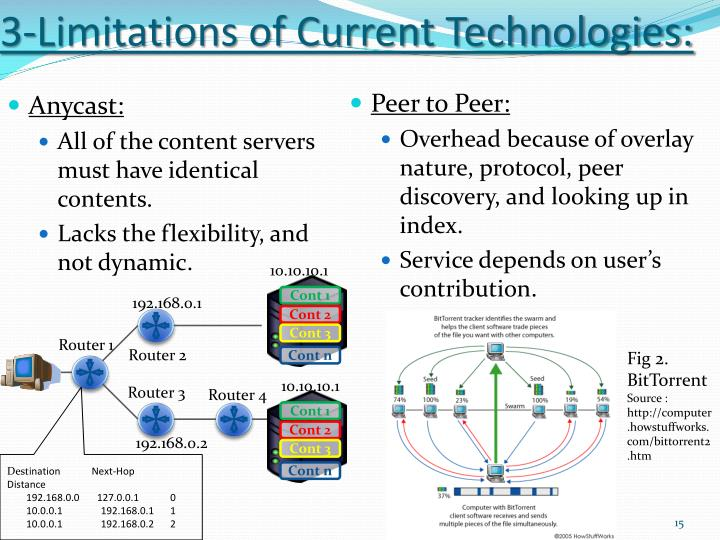 3-Limitations of Current Technologies: