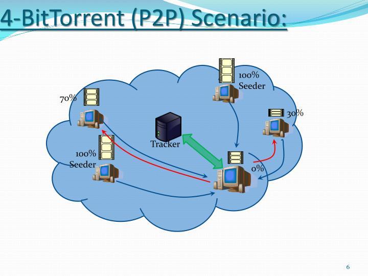 4-BitTorrent (P2P) Scenario: