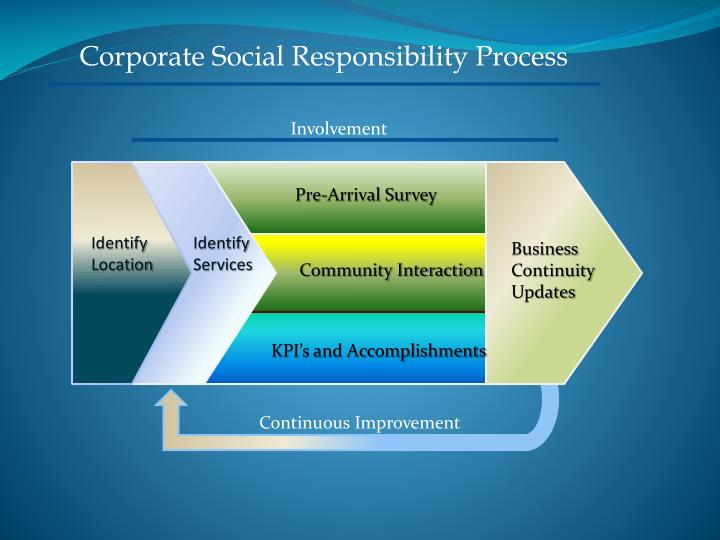 Corporate Social Responsibility Process