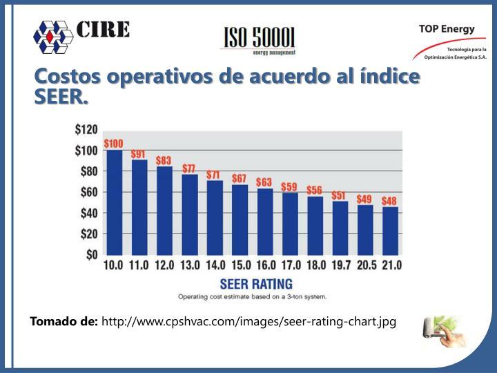 Costos operativos de acuerdo al índice SEER.