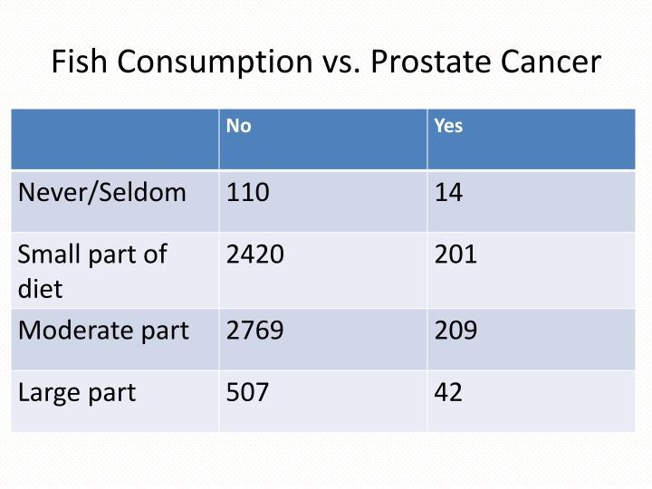 Fish Consumption vs. Prostate Cancer