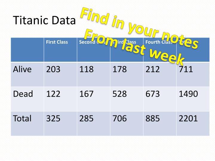 Titanic Data