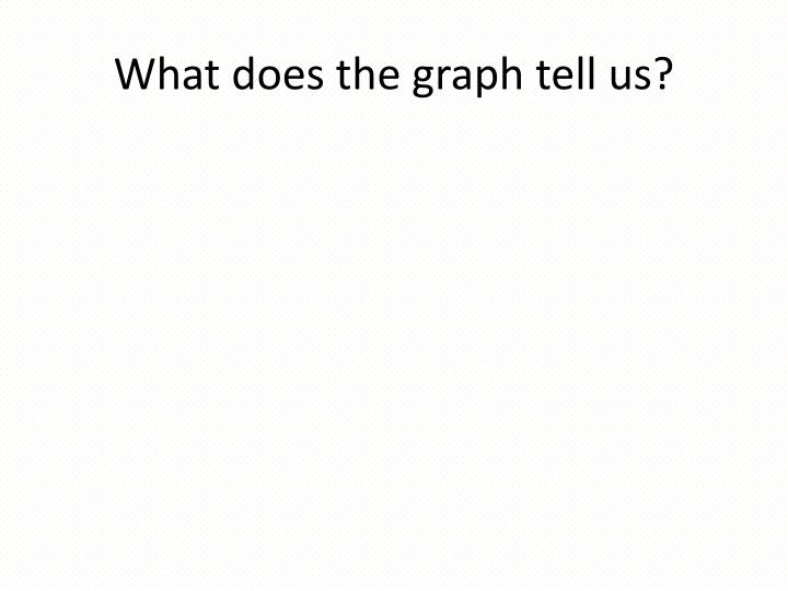 What does the graph tell us?