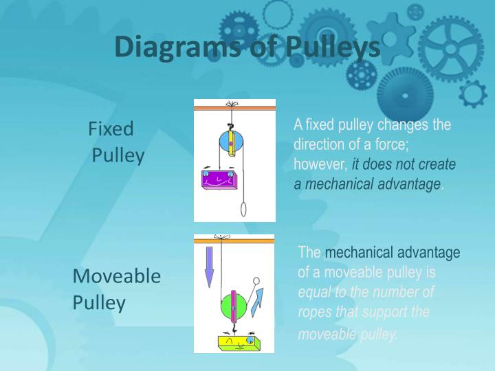 Diagrams of Pulleys