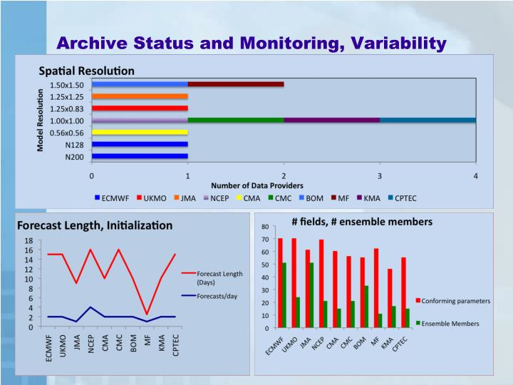 Archive Status and Monitoring, Variability between providers