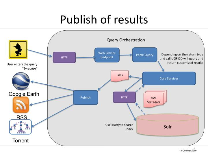 Publish of results