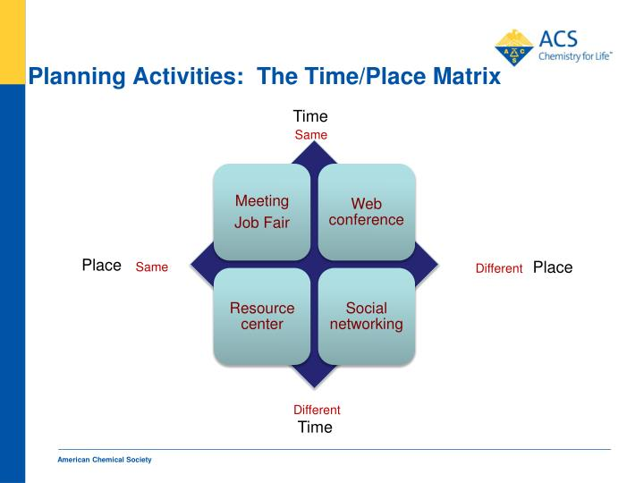 Planning Activities:  The Time/Place Matrix