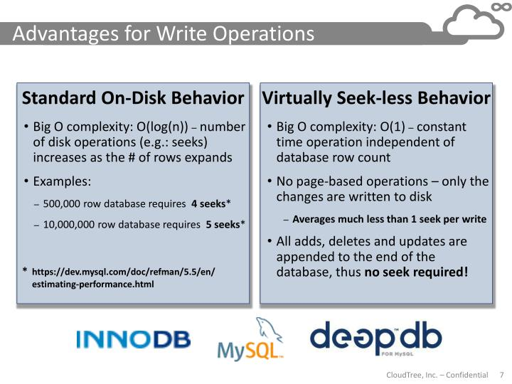 Advantages for Write Operations