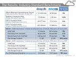 the results industry standard benchmarks