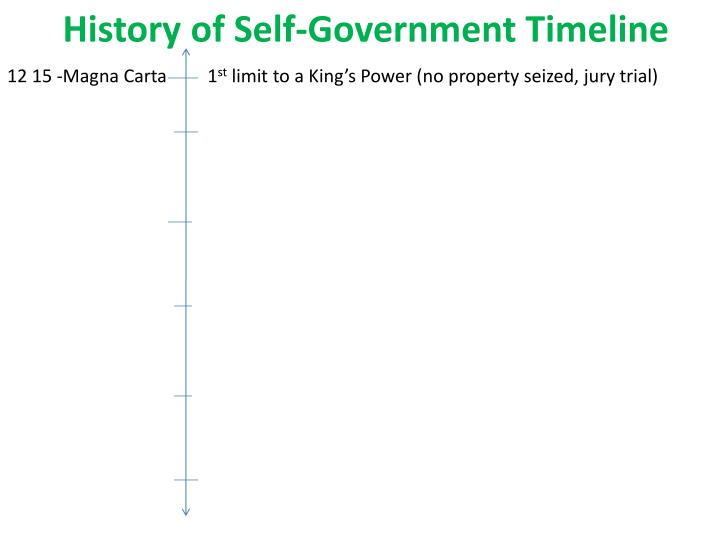 History of Self-Government Timeline