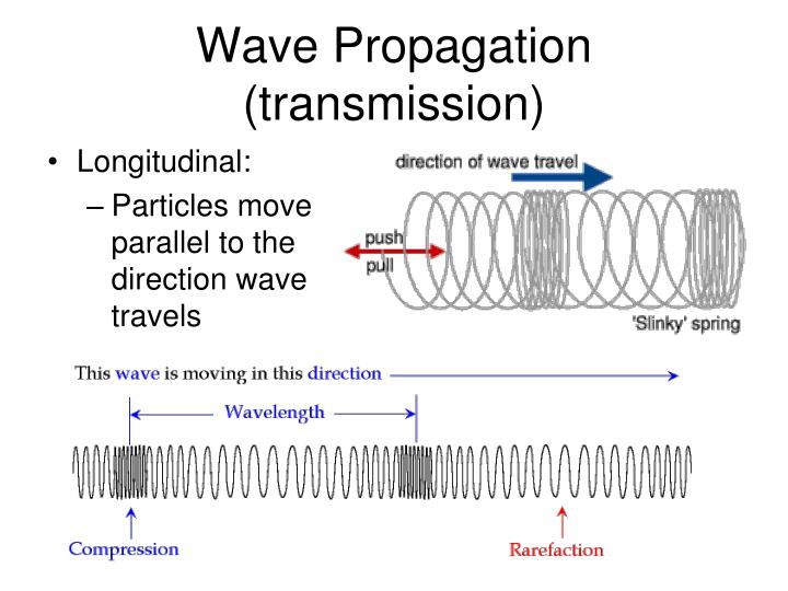Wave Propagation (transmission)